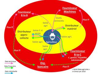 BIG DATA AGRICOLE : LE CHANT DES SIRENES ?