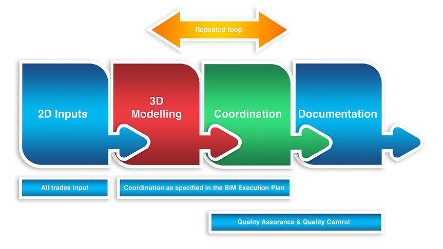 3D modelling BIM.jpg