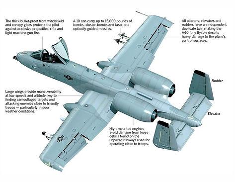Model Plane - Project 2
