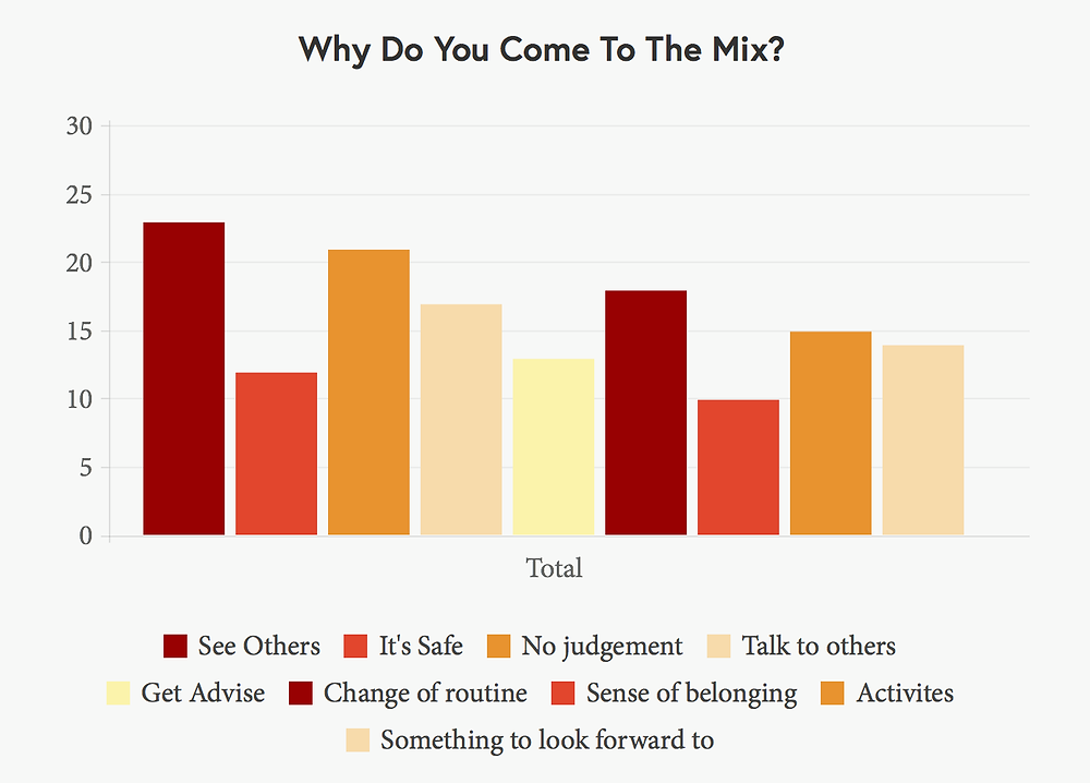 graph, the mix, milton keynes, mental health