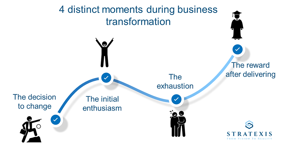 Stratexis - Four moments of Transformation