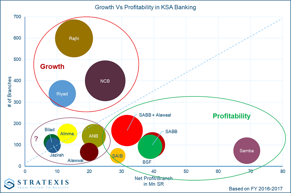 Stratexis -Net profit per branch versus number of branches - KSA