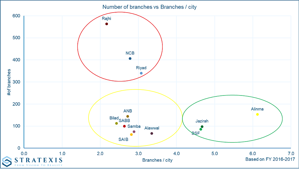 Stratexis - Average number of branches per city - KSA