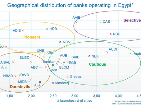 What are the distribution strategies applied by banks in Egypt? You may be surprised…