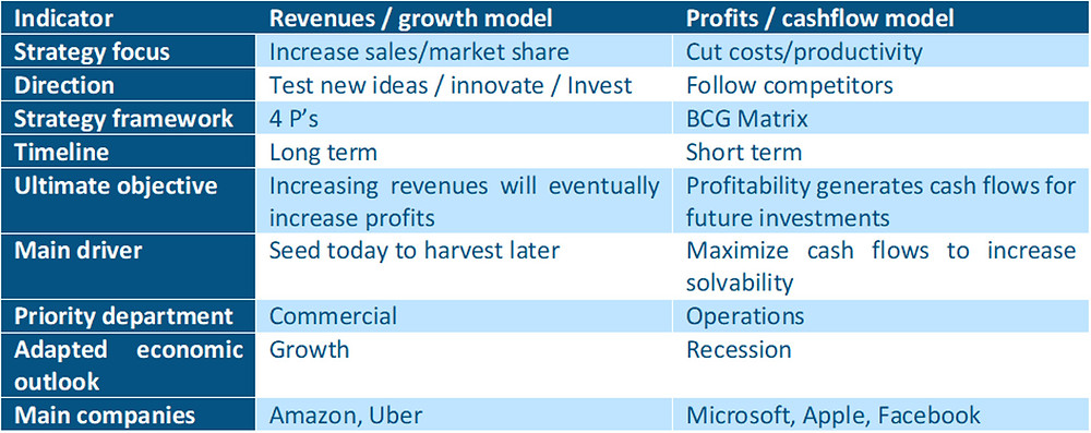 Stratexis - comparison between revenues and profits