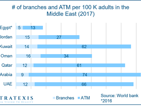 The most comprehensive analysis of banking distribution in KSA part 1