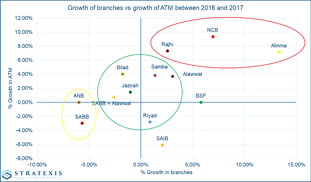 Stratexis - Growth of branches and ATM in 2017 - KSA