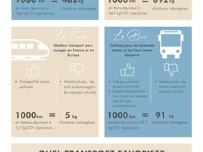 Comparatif écologique des moyens de transport [Infographie]