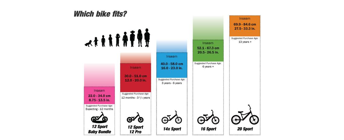 Which bike fits?