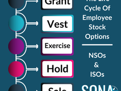 Equity Compensation — NSO & ISO Basics