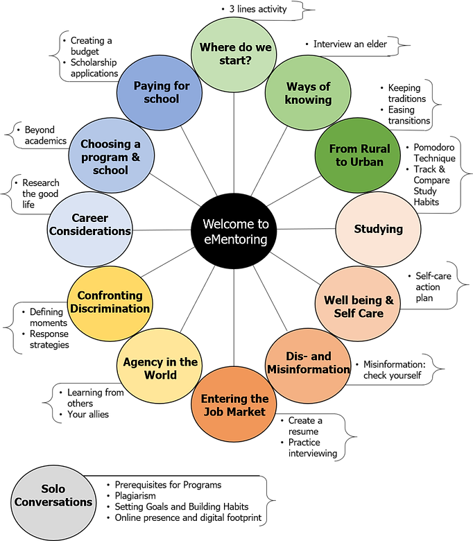 curriculum_map_2020.png