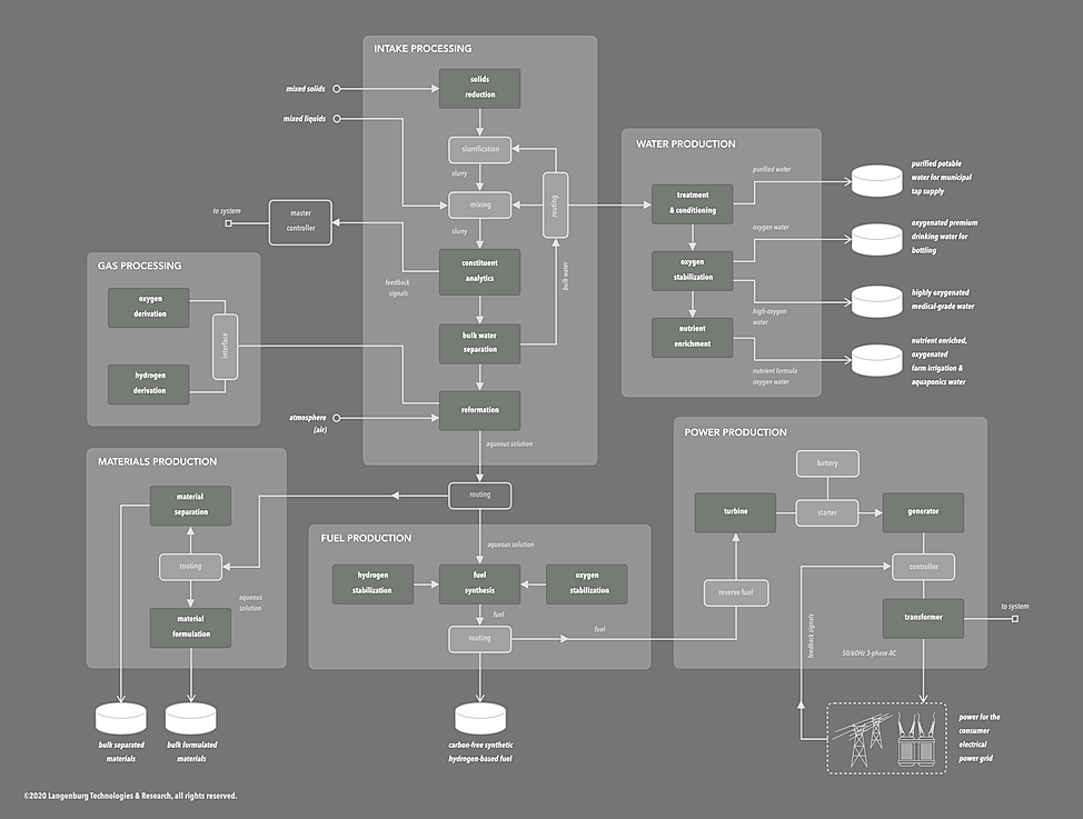 LT_Systems_Functional_Diagram_–_Gray_|