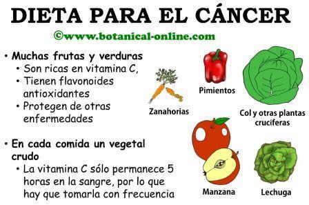 dieta-cancer