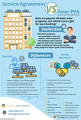 Service Agreement VS Solar PPA_Energy Ad