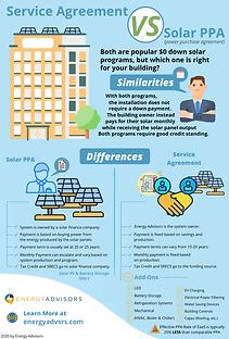 Service Agreement VS Solar PPA_Energy Ad