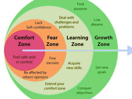 What are the Comfort Zones?