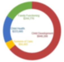 pie chart graph of FY15-16 First 5 El Droado investments