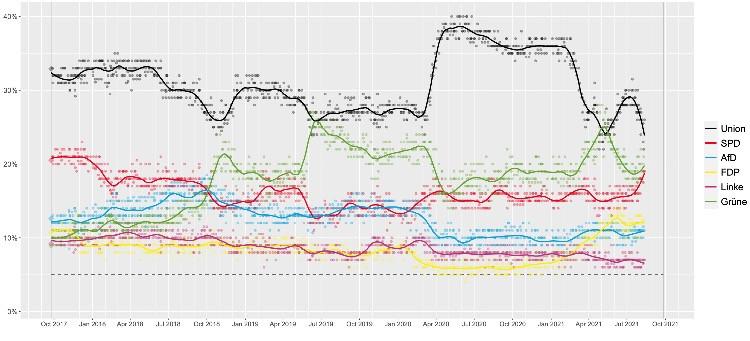 Pools pre-elettorali