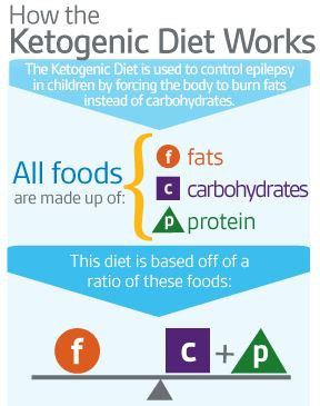 Ketogenic Diet Ratios and How It Affects You