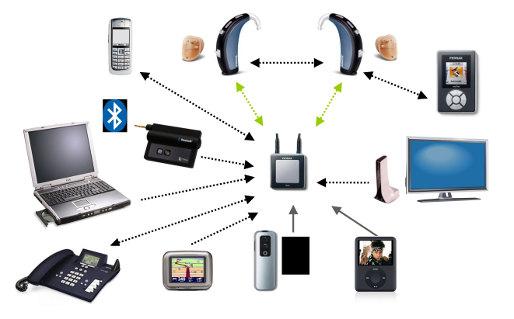 Conectividad con Accesorios