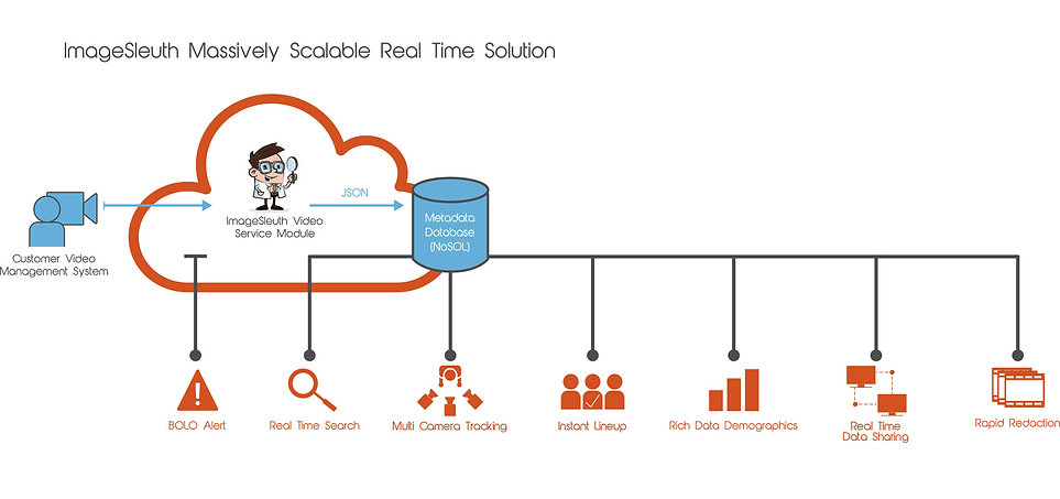 IS-massively-scalable-real-time-solution