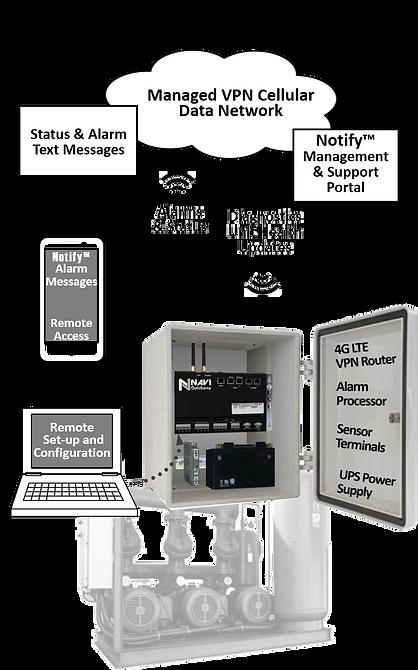 navi notify network layout v1.png