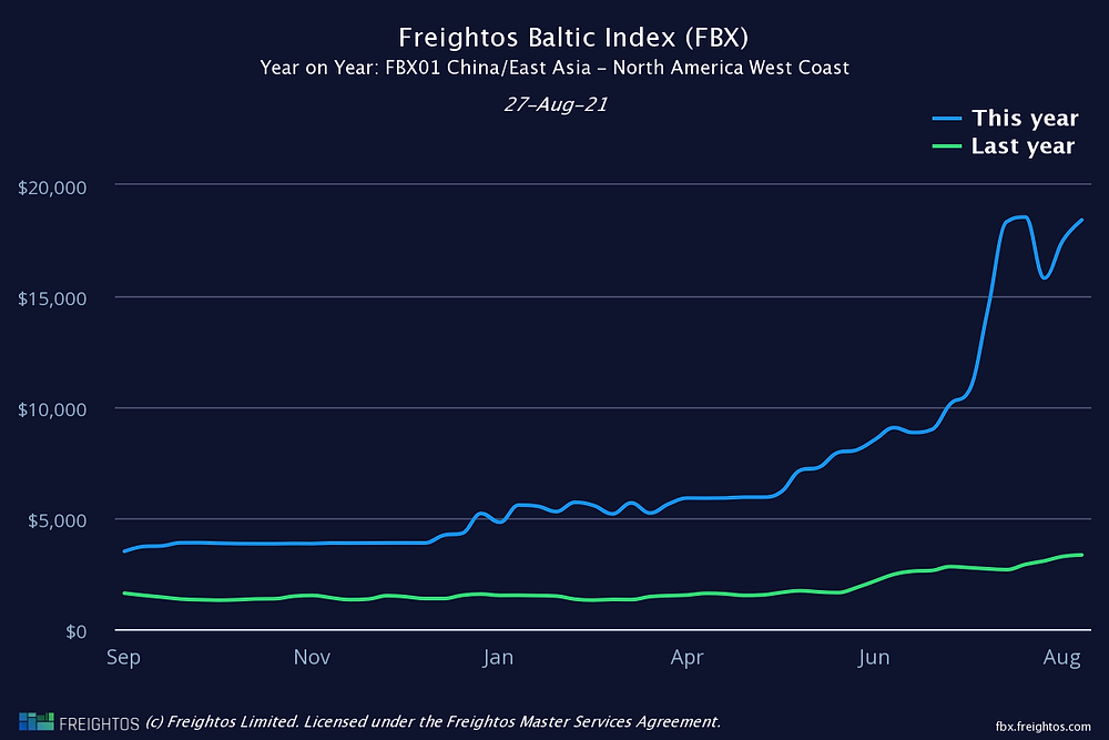 FBX Year on Year China to North America West Coast
