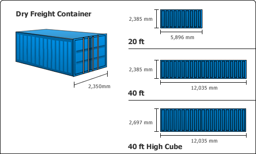 container size chart