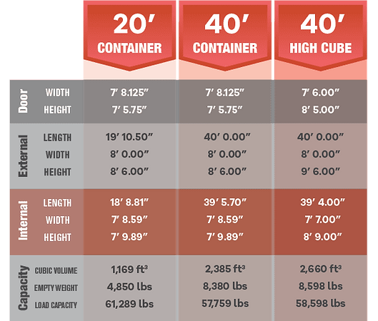 shipping container size comparison chart