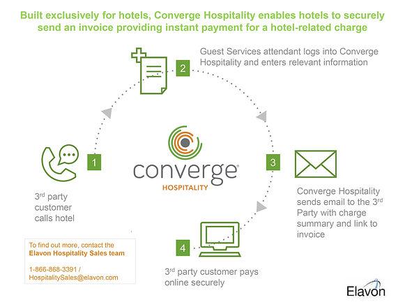 3410909_Converge_Hospitality_How_it_Work