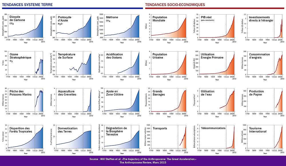 Tout le système Terre est aujourd'hui sous pression de la croissance exponentielle de nombreux indicateurs