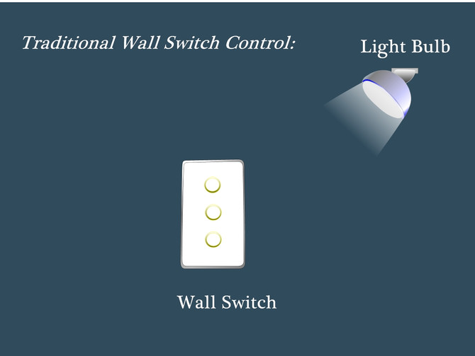 Two Methods for Lighting Control (1) Simple Control (2) Comprehensive Control