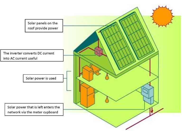 zonnestroom-e ENG kleiner.jpg