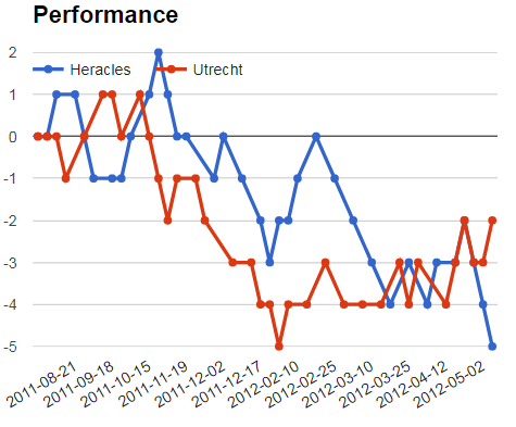 Heracles vs Utrecht Performance & Jackpot prediction graph