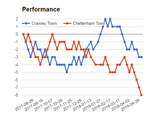 Crawlet Town vs Cheltenham performance graph