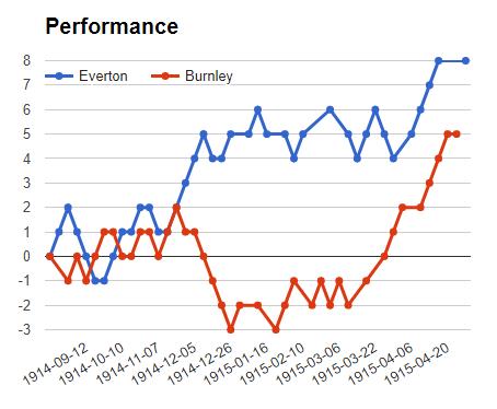 Everton vs Bunley match Sure bet prediction - logos