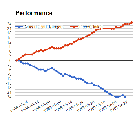 QPR vs Leeds performance graph