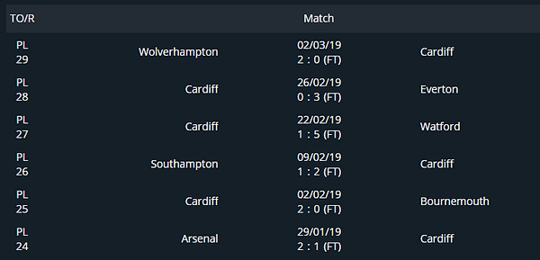 Brentford vs Cardiff Surebet Prediction