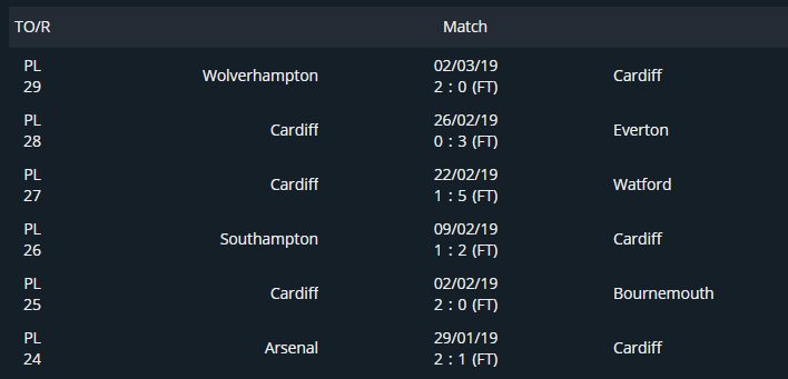 Cardiff's last 6 games in the EPL - screenshot