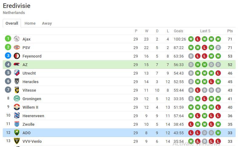 eague table position for az alkmaar vs ado den haag-screenshot