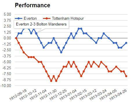 Betika Jackpot Match 9: Everton vs Tottenham