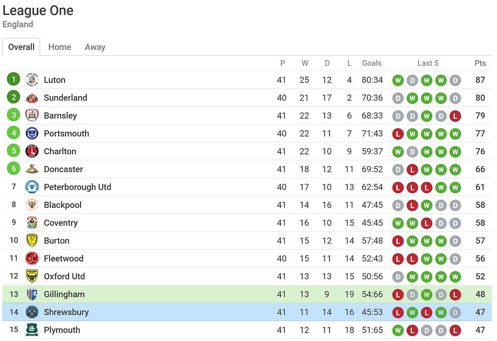 league table position for Gillingham vs Shrewesbury-screenshot