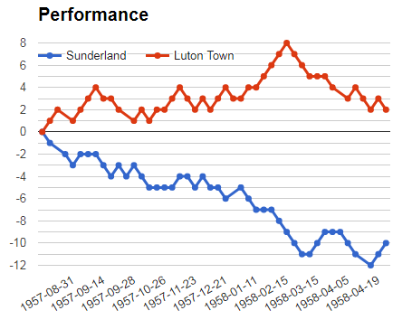 Sunderland vs Luton Town performance graph for Sportpesa analysis prediction