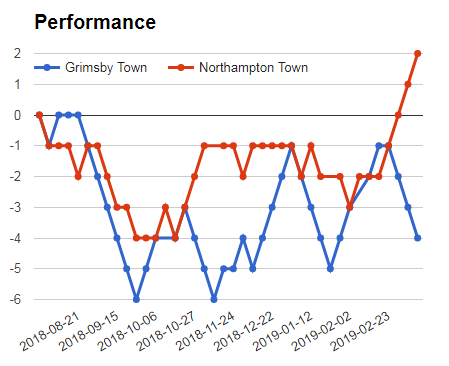 Grimsby Vs Northampton sure bet prediction graph