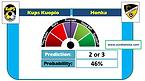 Kups Kuopio vs Honka GG NG Prediction