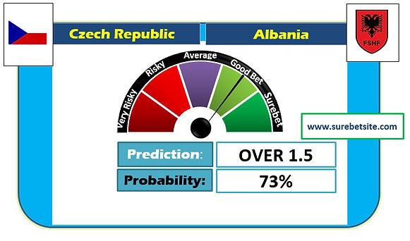 Czech Republic vs Albania Prediction