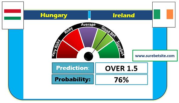 Hungary vs Ireland Prediction