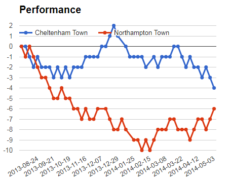 Cheltenham Vs Northampton prediction