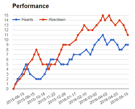 Hearts Vs Aberdeen sure prediction graph