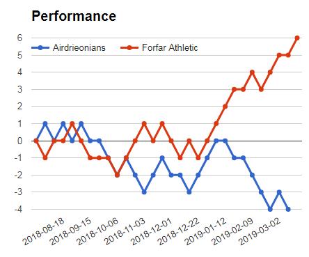 Airdrieonians Vs Forfar Athletic prediction graph